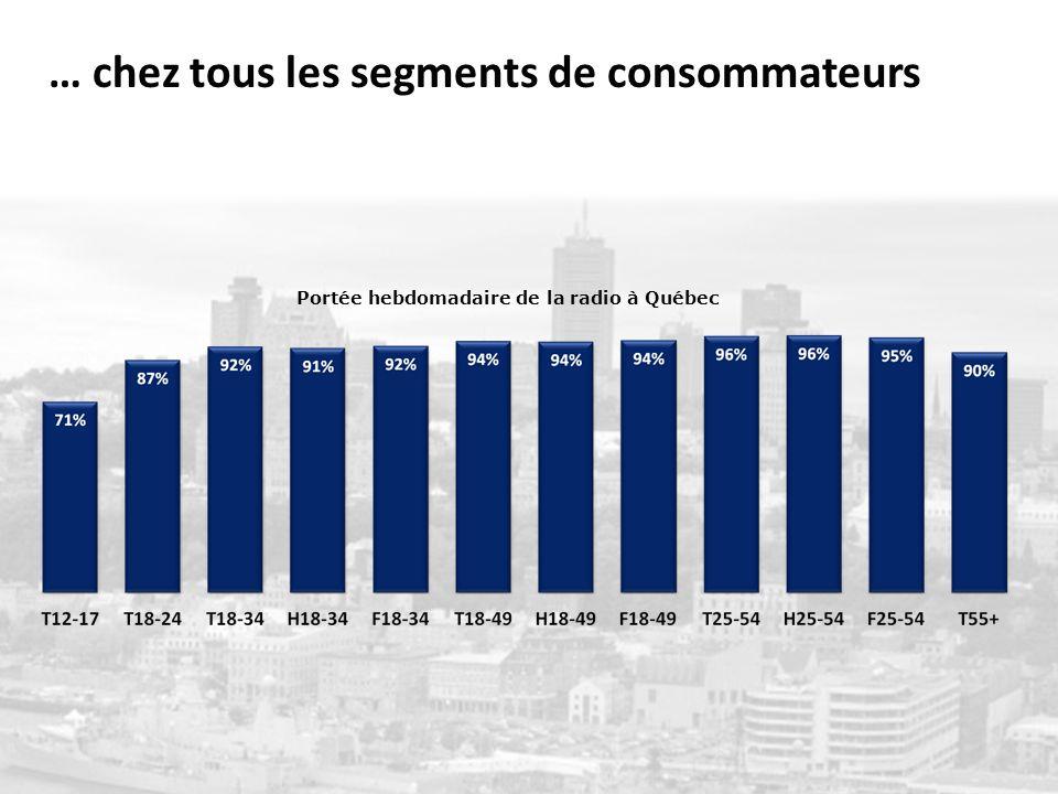 Page 15 Portée hebdomadaire de la radio à Québec … chez tous les segments de consommateurs