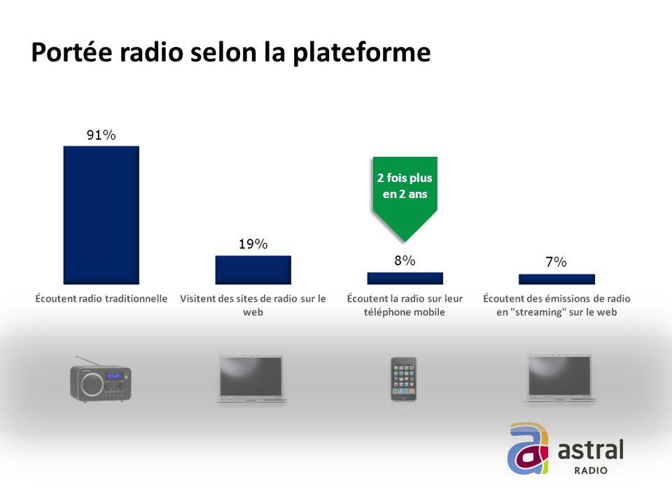 Portée radio selon la plateforme