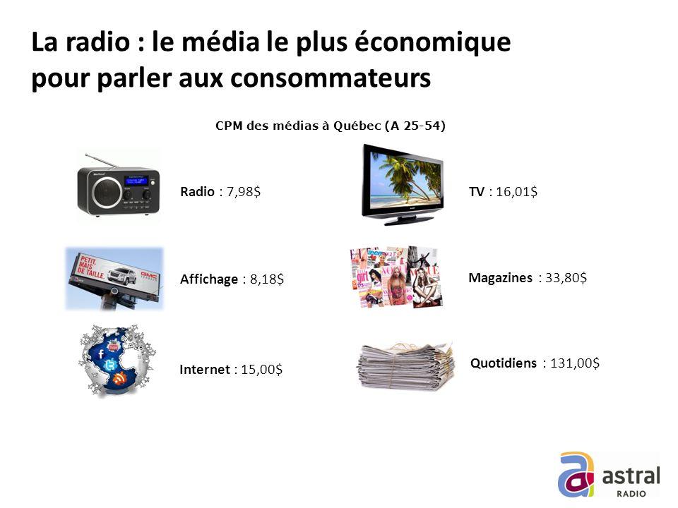 La radio : le média le plus économique pour parler aux consommateurs Radio : 7,98$ TV : 16,01$ Quotidiens : 131,00$ Magazines : 33,80$ Internet : 15,00$ Affichage : 8,18$ CPM des médias à Québec (A 25-54)