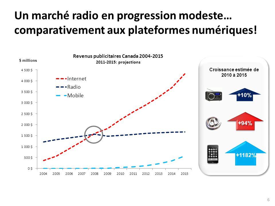 $ millions Revenus publicitaires Canada 2004-2015 2011-2015: projections Un marché radio en progression modeste… comparativement aux plateformes numériques.