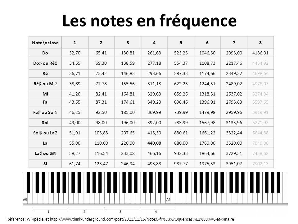 Les notes en fréquence Note\octave12345678 Do32,7065,41130,81261,63523,251046,502093,004186,01 Do ou Ré 34,6569,30138,59277,18554,371108,732217,464434