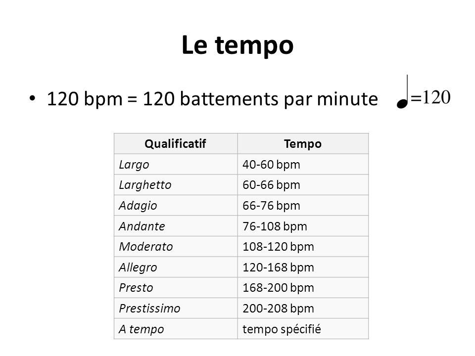 Le tempo 120 bpm = 120 battements par minute QualificatifTempo Largo40-60 bpm Larghetto60-66 bpm Adagio66-76 bpm Andante76-108 bpm Moderato108-120 bpm