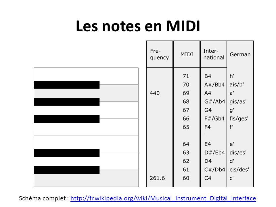 Schéma complet : http://fr.wikipedia.org/wiki/Musical_Instrument_Digital_Interfacehttp://fr.wikipedia.org/wiki/Musical_Instrument_Digital_Interface Le