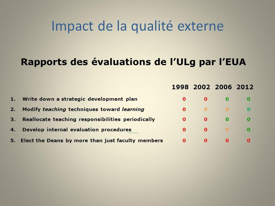 Impact de la qualité externe Rapports des évaluations de lULg par lEUA 1998 2002 2006 2012 1.