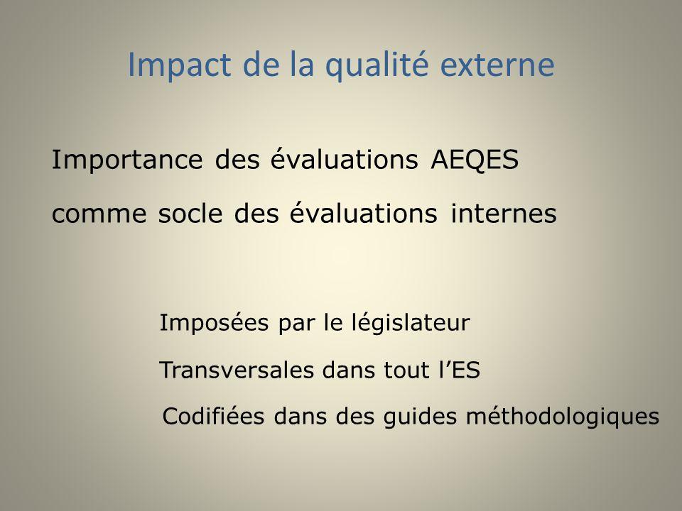 Impact de la qualité externe Importance des évaluations AEQES comme socle des évaluations internes Imposées par le législateur Transversales dans tout lES Codifiées dans des guides méthodologiques