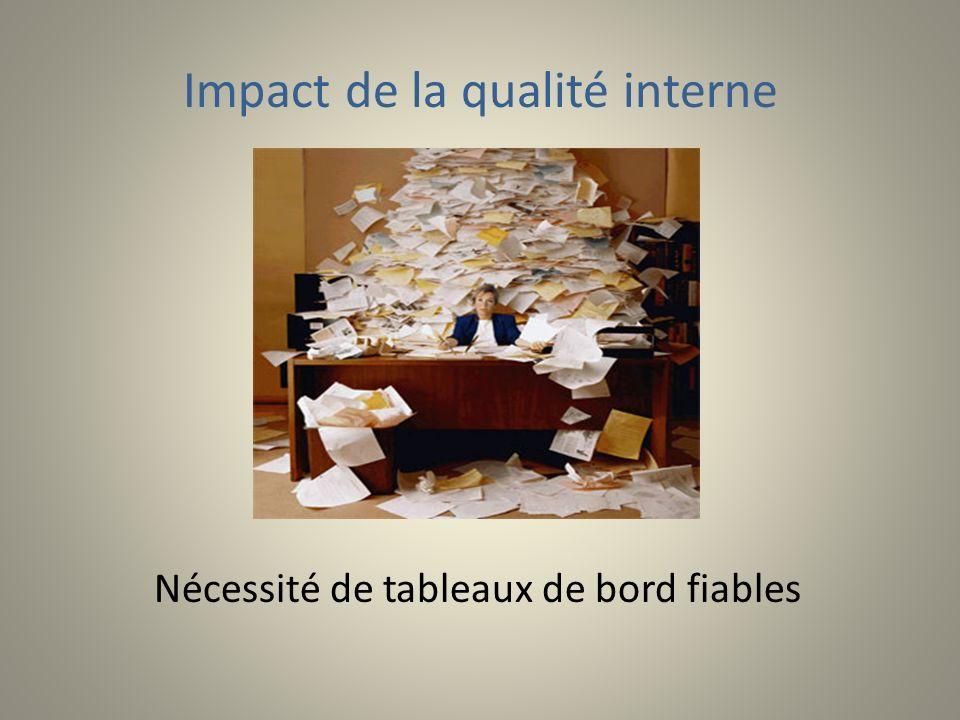 Impact de la qualité interne Nécessité de tableaux de bord fiables