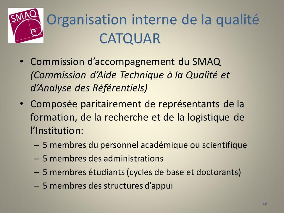 Commission daccompagnement du SMAQ (Commission dAide Technique à la Qualité et dAnalyse des Référentiels) Composée paritairement de représentants de la formation, de la recherche et de la logistique de lInstitution: – 5 membres du personnel académique ou scientifique – 5 membres des administrations – 5 membres étudiants (cycles de base et doctorants) – 5 membres des structures dappui Organisation interne de la qualité CATQUAR 19