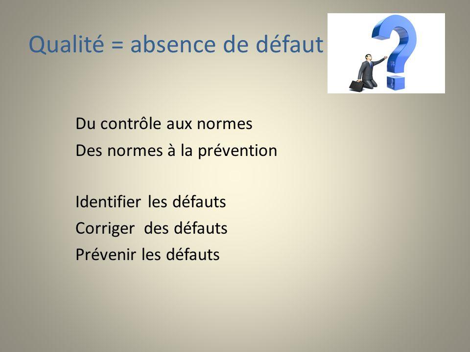 Qualité = absence de défaut Du contrôle aux normes Des normes à la prévention Identifier les défauts Corriger des défauts Prévenir les défauts