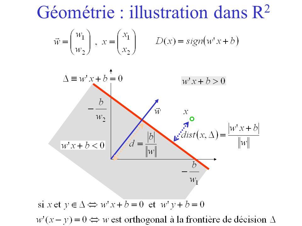 Géométrie : illustration dans R 2 °
