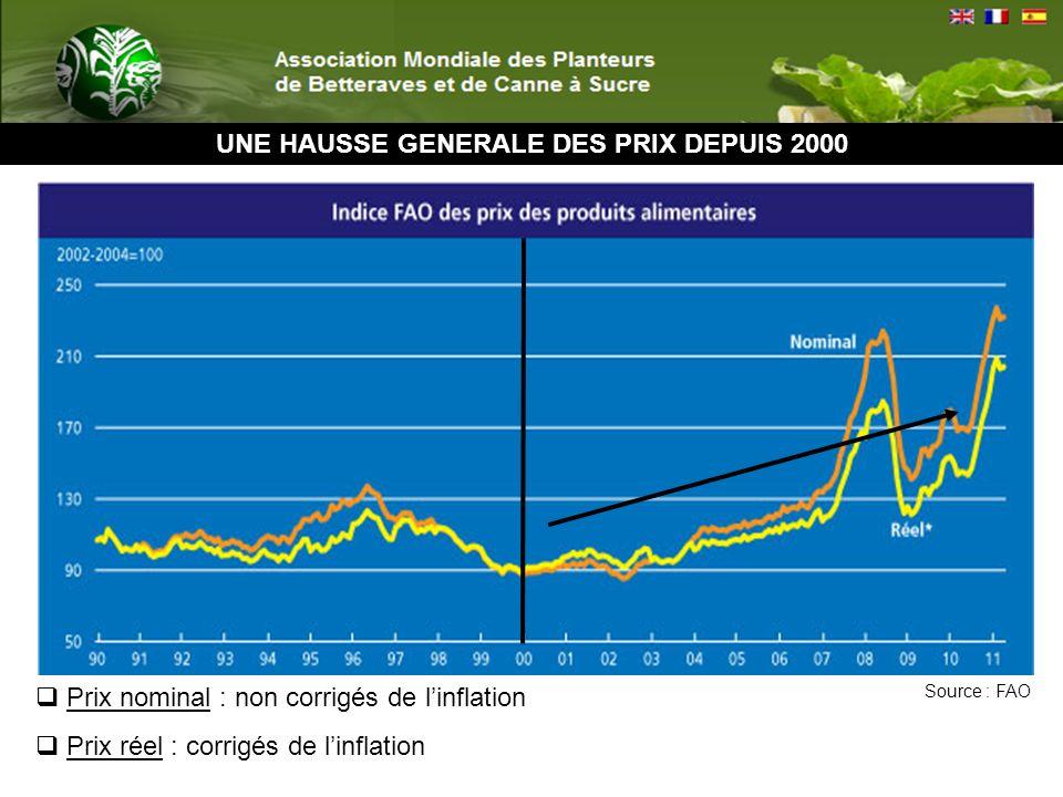 UNE HAUSSE GENERALE DES PRIX DEPUIS 2000 Prix nominal : non corrigés de linflation Prix réel : corrigés de linflation Source : FAO