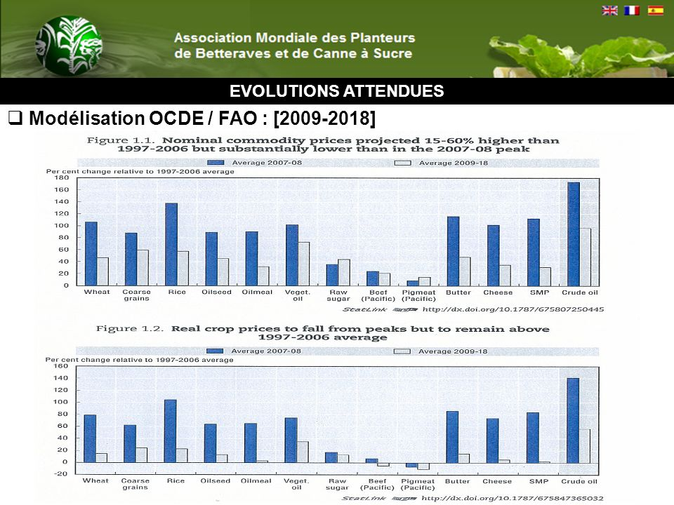 EVOLUTIONS ATTENDUES Modélisation OCDE / FAO : [2009-2018]