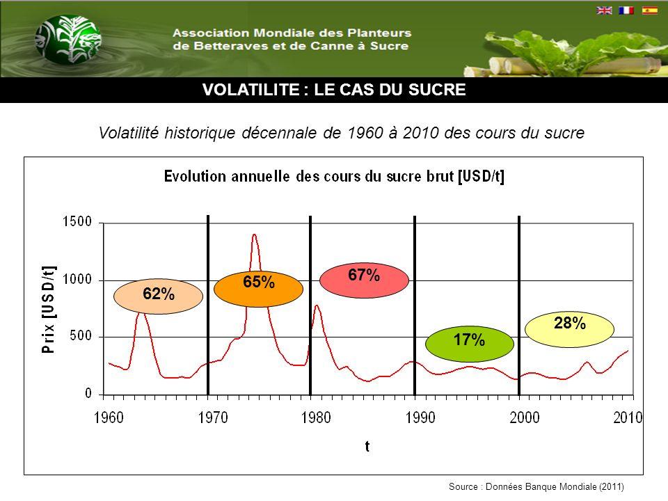 ORIGINES DU CARACTERE VOLATIL Variables dinfluence Qualité et nature des données disponibles : période de référence, données mensuelles, annuelles...