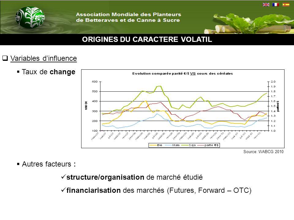 ORIGINES DU CARACTERE VOLATIL Variables dinfluence Taux de change Autres facteurs : structure/organisation de marché étudié financiarisation des marchés (Futures, Forward – OTC) Source: WABCG 2010