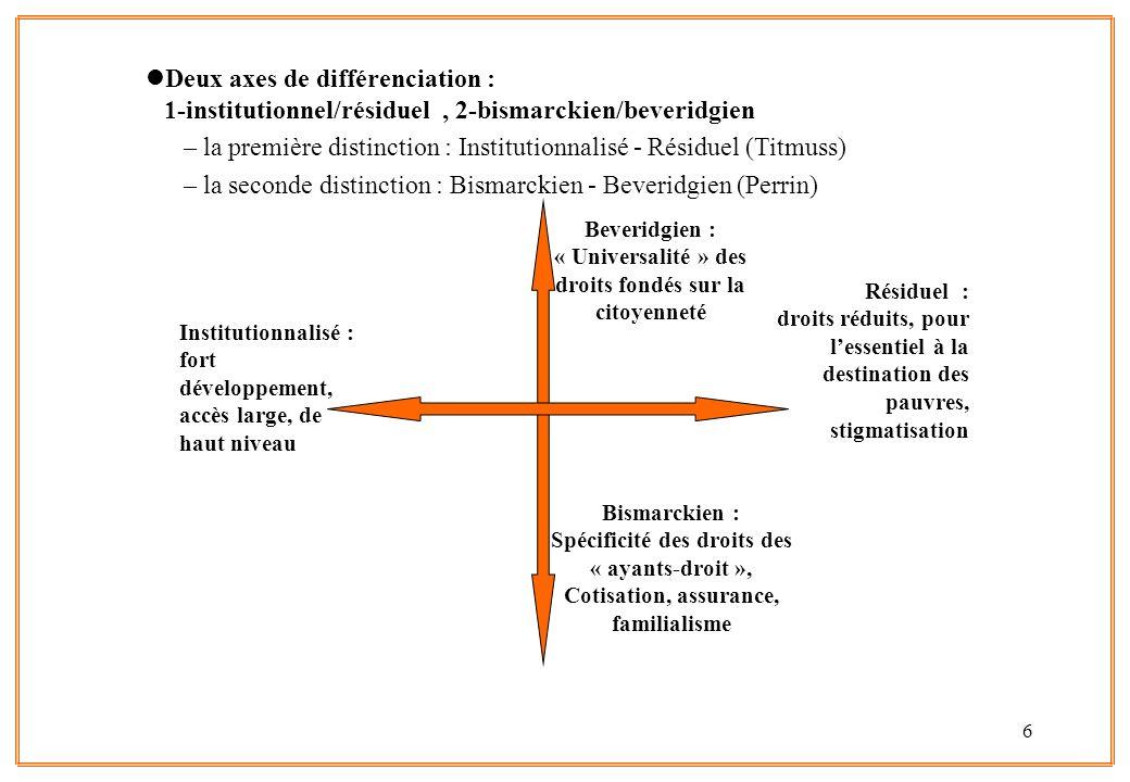 7 RésiduelConservateurSocial-démo.Etat - ++ Marché + (+/-)?- Société civile (+/-) ?+(-).