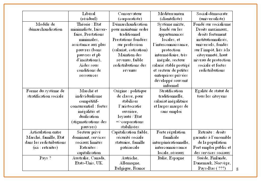 19 Inglehart et Baker 2000 Mais … Conclusions : le degré dindustrialisation est lié à de forts changements culturels (déclin des valeurs traditionnelles) et la société postindustrielle à un degré de tolérance, confiance, ouverture plus important (1) Pas linéaire : lindustrie et les services nont pas les mêmes effets et risques de retours en arrière (2) Thèse de sécularisation vraie seulement dans la phase « industrialisation » (3) « Path-dependency » = le chemin passé met en jeu la dynamique future (4) Pas d « américanisation » : et même exception traditionaliste US… (5) La modernisation nest pas déterministe mais probabiliste Très important