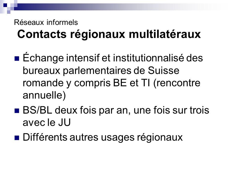 Réseaux informels Contacts régionaux multilatéraux Échange intensif et institutionnalisé des bureaux parlementaires de Suisse romande y compris BE et TI (rencontre annuelle) BS/BL deux fois par an, une fois sur trois avec le JU Différents autres usages régionaux