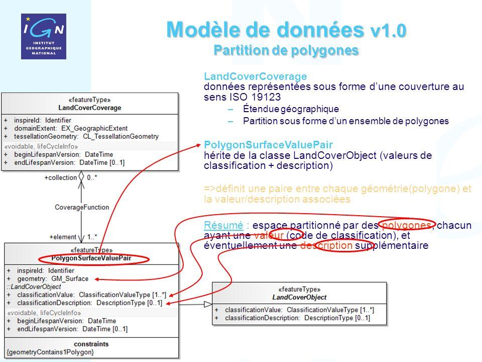 15 Janvier 2011 DT.TN/11.002 Modèle de données v1.0 Partition de polygones LandCoverCoverage données représentées sous forme dune couverture au sens ISO 19123 –Étendue géographique –Partition sous forme dun ensemble de polygones PolygonSurfaceValuePair hérite de la classe LandCoverObject (valeurs de classification + description) =>définit une paire entre chaque géométrie(polygone) et la valeur/description associées Résumé : espace partitionné par des polygones, chacun ayant une valeur (code de classification), et éventuellement une description supplémentaire