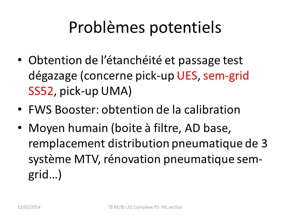 Problèmes potentiels Obtention de létanchéité et passage test dégazage (concerne pick-up UES, sem-grid SS52, pick-up UMA) FWS Booster: obtention de la calibration Moyen humain (boite à filtre, AD base, remplacement distribution pneumatique de 3 système MTV, rénovation pneumatique sem- grid…) 13/02/2014TB BE/BI LS1 Complexe PS: ML section