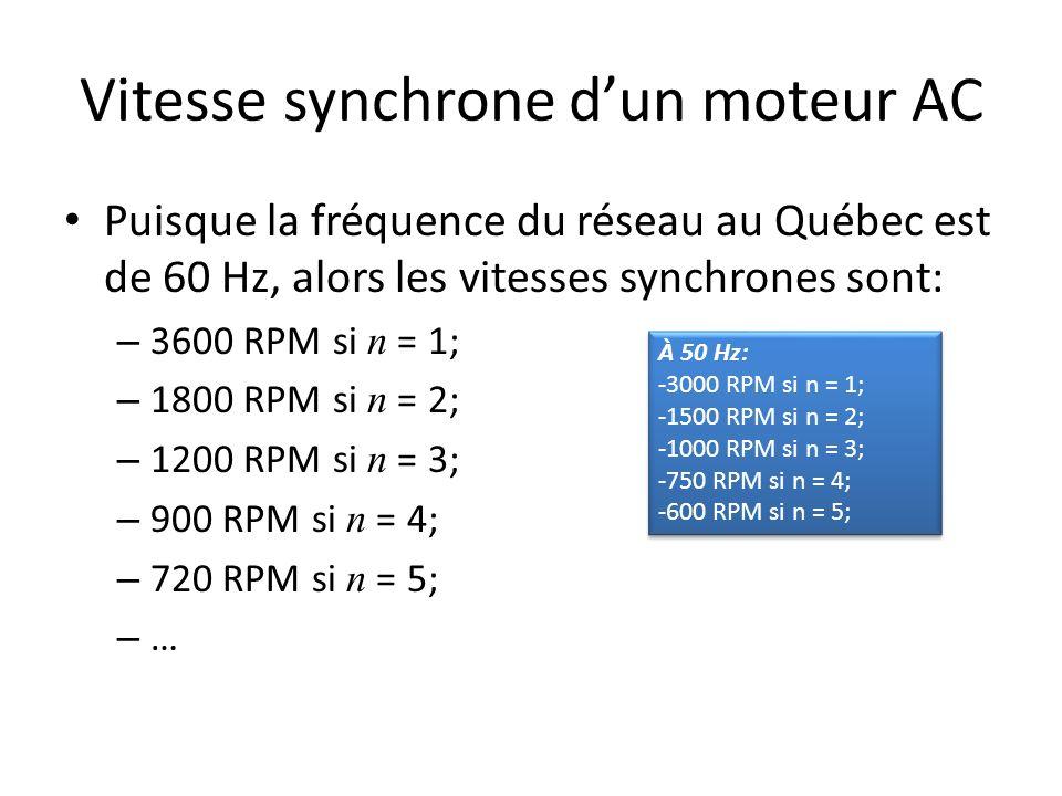 Vitesse synchrone dun moteur AC Puisque la fréquence du réseau au Québec est de 60 Hz, alors les vitesses synchrones sont: – 3600 RPM si n = 1; – 1800 RPM si n = 2; – 1200 RPM si n = 3; – 900 RPM si n = 4; – 720 RPM si n = 5; – … À 50 Hz: -3000 RPM si n = 1; -1500 RPM si n = 2; -1000 RPM si n = 3; -750 RPM si n = 4; -600 RPM si n = 5; À 50 Hz: -3000 RPM si n = 1; -1500 RPM si n = 2; -1000 RPM si n = 3; -750 RPM si n = 4; -600 RPM si n = 5;