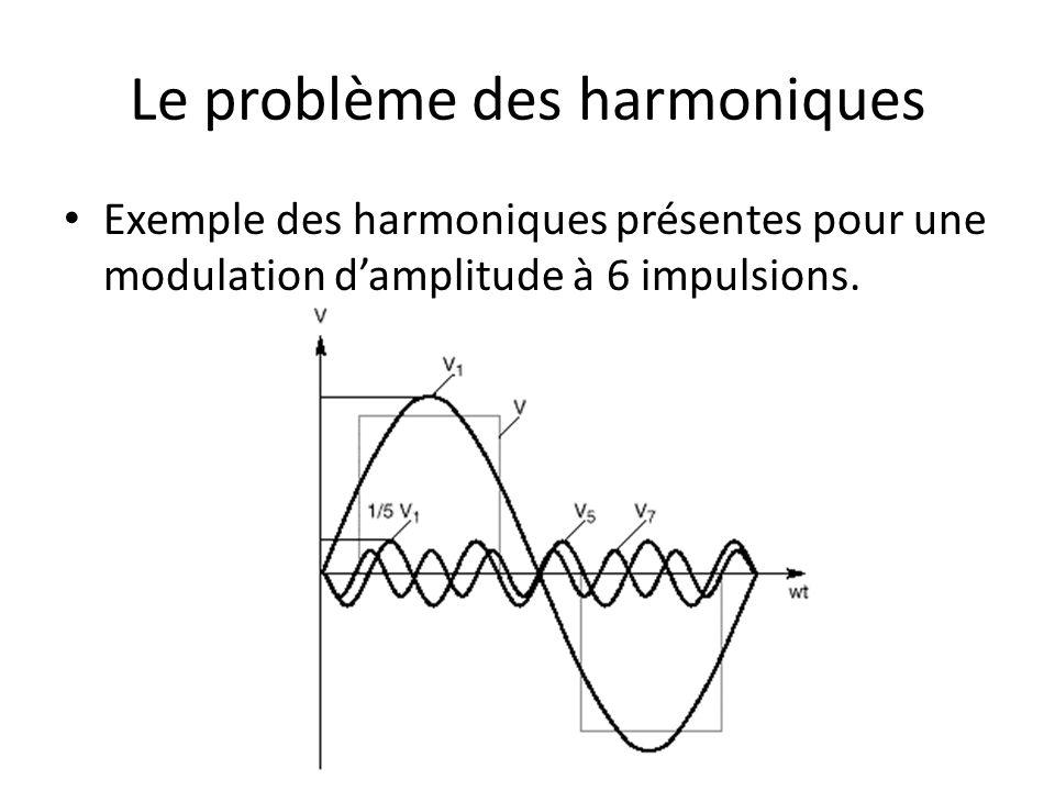 Le problème des harmoniques Exemple des harmoniques présentes pour une modulation damplitude à 6 impulsions.