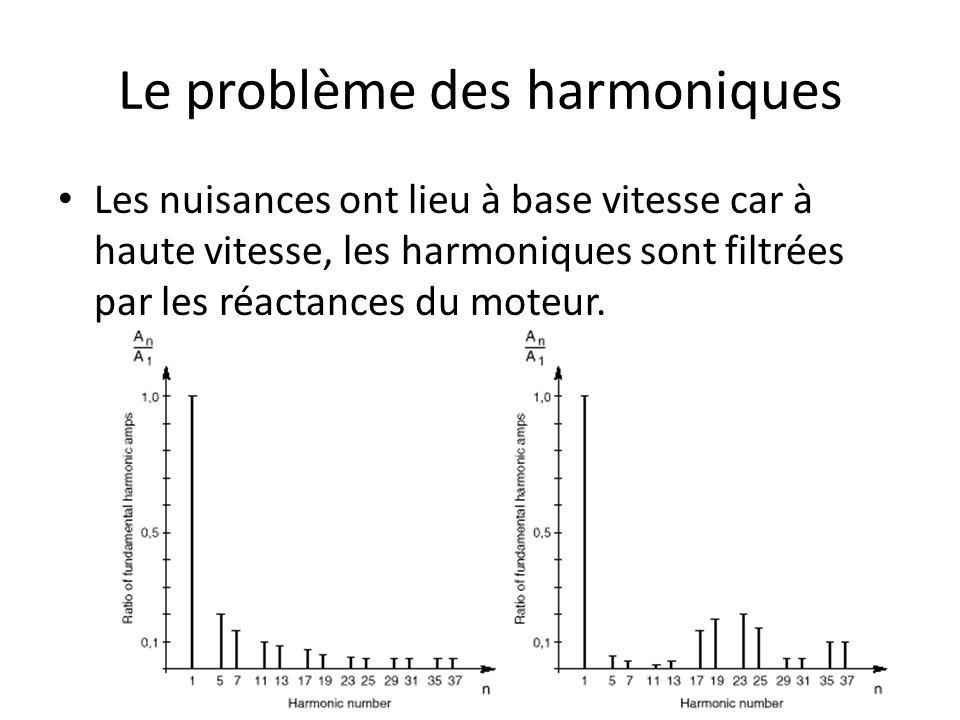 Le problème des harmoniques Les nuisances ont lieu à base vitesse car à haute vitesse, les harmoniques sont filtrées par les réactances du moteur.