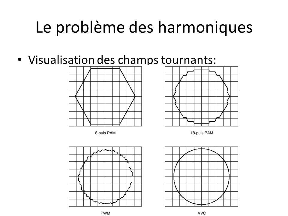 Le problème des harmoniques Visualisation des champs tournants: