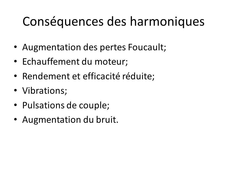 Conséquences des harmoniques Augmentation des pertes Foucault; Echauffement du moteur; Rendement et efficacité réduite; Vibrations; Pulsations de couple; Augmentation du bruit.