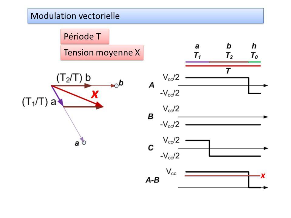 x Modulation vectorielle Période T Tension moyenne X x