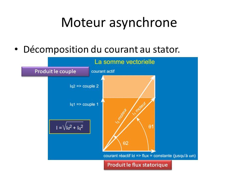 Moteur asynchrone Décomposition du courant au stator. Produit le flux statorique Produit le couple