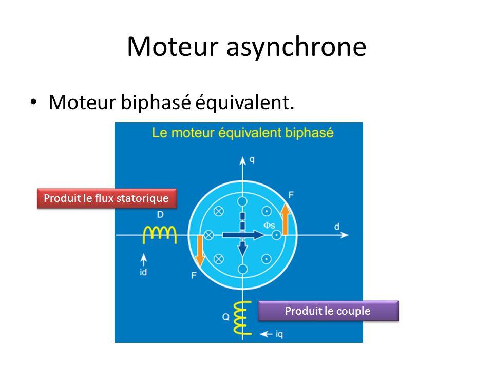 Moteur asynchrone Moteur biphasé équivalent. Produit le flux statorique Produit le couple