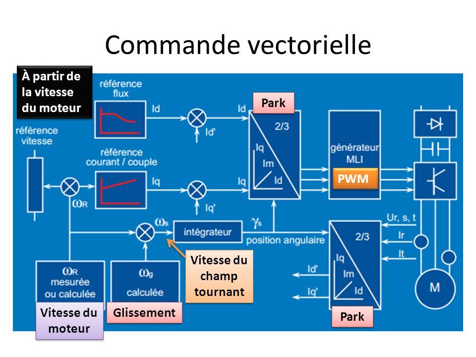 Commande vectorielle PWM À partir de la vitesse du moteur Glissement Vitesse du moteur Vitesse du champ tournant Park