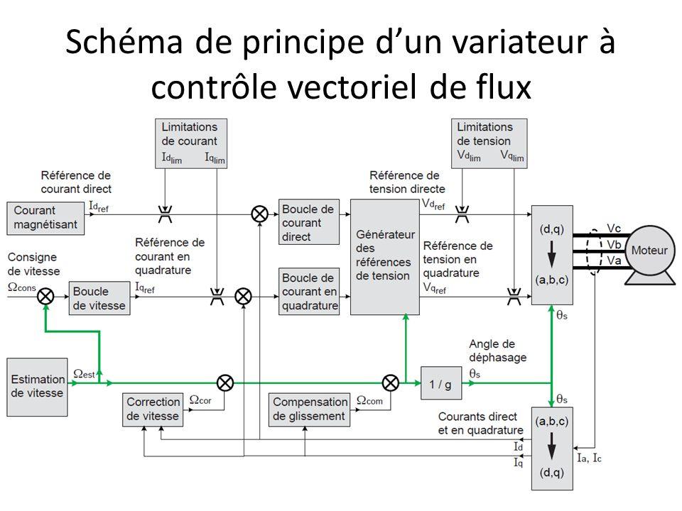 Schéma de principe dun variateur à contrôle vectoriel de flux