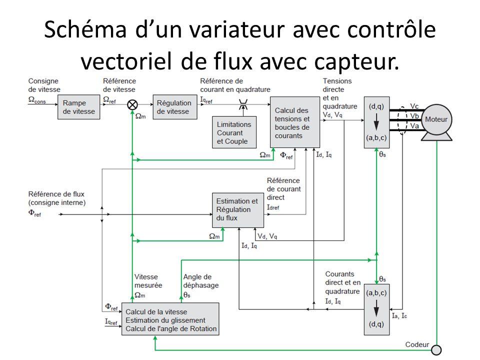 Schéma dun variateur avec contrôle vectoriel de flux avec capteur.