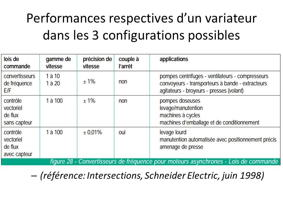 Performances respectives dun variateur dans les 3 configurations possibles – (référence: Intersections, Schneider Electric, juin 1998)