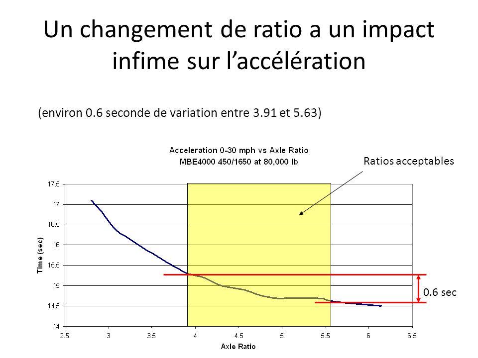Un changement de ratio a un impact infime sur laccélération (environ 0.6 seconde de variation entre 3.91 et 5.63) 0.6 sec Ratios acceptables
