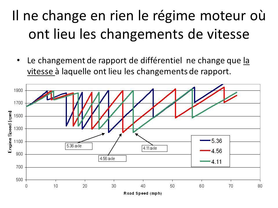 Le changement de rapport de différentiel ne change que la vitesse à laquelle ont lieu les changements de rapport.