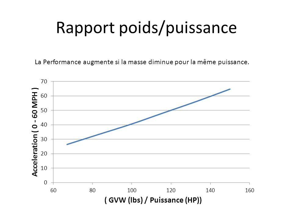 Rapport poids/puissance La Performance augmente si la masse diminue pour la même puissance.