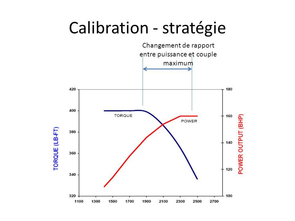 Calibration - stratégie Changement de rapport entre puissance et couple maximum