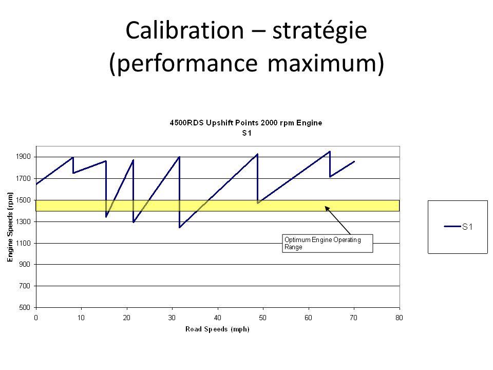 Calibration – stratégie (performance maximum)