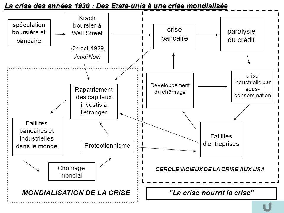 spéculation boursière et bancaire Krach boursier à Wall Street (24 oct. 1929, Jeudi Noir) crise bancaire crise industrielle par sous- consommation Fai