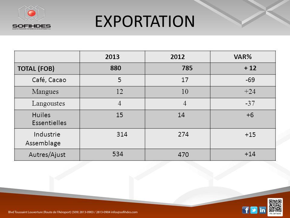 EXPORTATION 20132012VAR% TOTAL (FOB) 880 785+ 12 Café, Cacao517-69 Mangues1210+24 Langoustes44-37 Huiles Essentielles 1514+6 Industrie Assemblage 314