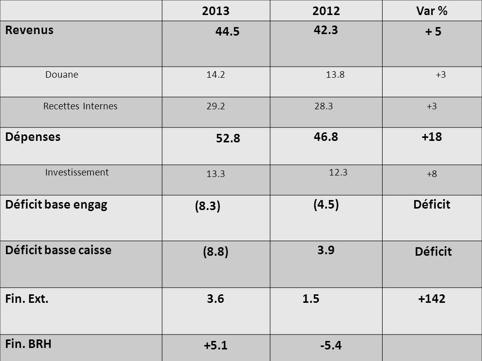 20132012Var % Revenus 44.5 42.3 + 5 Douane14.213.8+3 Recettes Internes29.228.3 +3 Dépenses 52.8 46.8+18 Investissement 13.3 12.3 +8 Déficit base engag