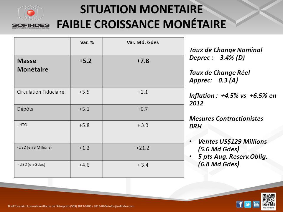 SITUATION MONETAIRE FAIBLE CROISSANCE MONÉTAIRE Var. %Var. Md. Gdes Masse Monétaire +5.2+7.8 Circulation Fiduciaire+5.5+1.1 Dépôts+5.1+6.7 -HTG +5.8+