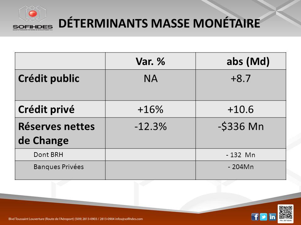DÉTERMINANTS MASSE MONÉTAIRE Var. %abs (Md) Crédit publicNA+8.7 Crédit privé+16%+10.6 Réserves nettes de Change -12.3%-$336 Mn Dont BRH- 132 Mn Banque