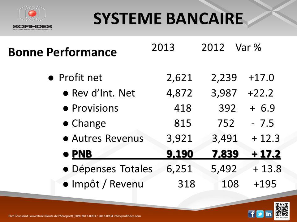 SYSTEME BANCAIRE 2013 2012 Var % Profit net 2,6212,239 +17.0 Rev dInt. Net 4,8723,987 +22.2 Provisions 418 392 + 6.9 Change 815 752 - 7.5 Autres Reven