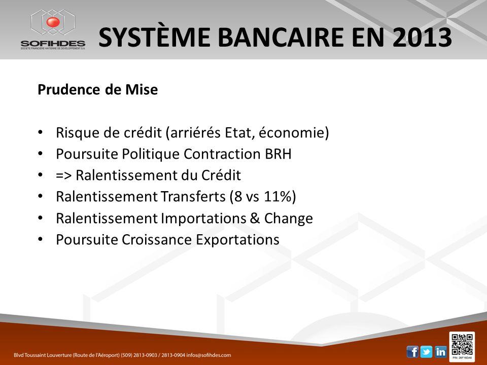SYSTÈME BANCAIRE EN 2013 Prudence de Mise Risque de crédit (arriérés Etat, économie) Poursuite Politique Contraction BRH => Ralentissement du Crédit R