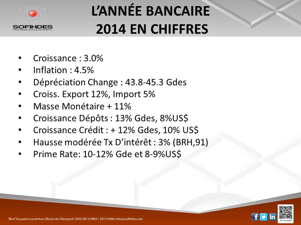 LANNÉE BANCAIRE 2014 EN CHIFFRES Croissance : 3.0% Inflation : 4.5% Dépréciation Change : 43.8-45.3 Gdes Croiss. Export 12%, Import 5% Masse Monétaire