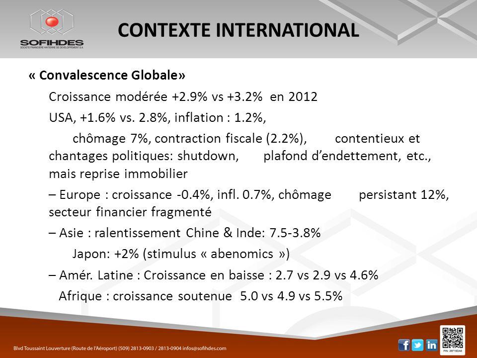 CONTEXTE INTERNATIONAL « Convalescence Globale» Croissance modérée +2.9% vs +3.2% en 2012 USA, +1.6% vs. 2.8%, inflation : 1.2%, chômage 7%, contracti