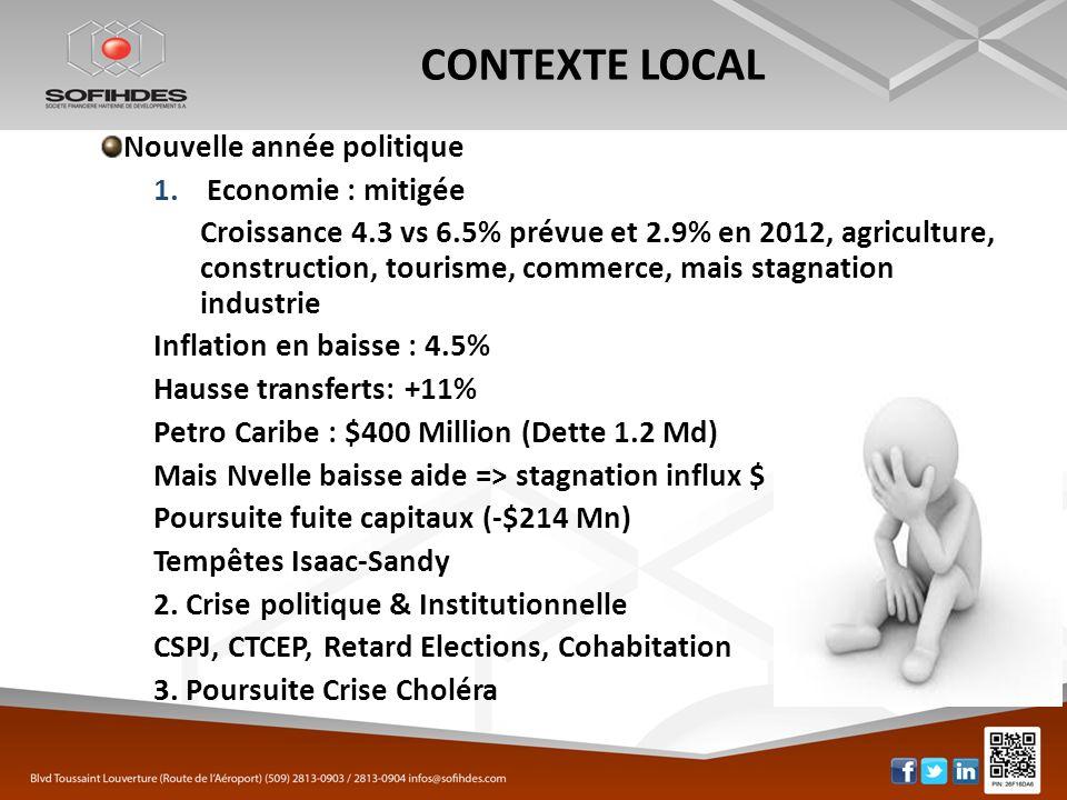 CONTEXTE LOCAL Nouvelle année politique 1.Economie : mitigée Croissance 4.3 vs 6.5% prévue et 2.9% en 2012, agriculture, construction, tourisme, comme