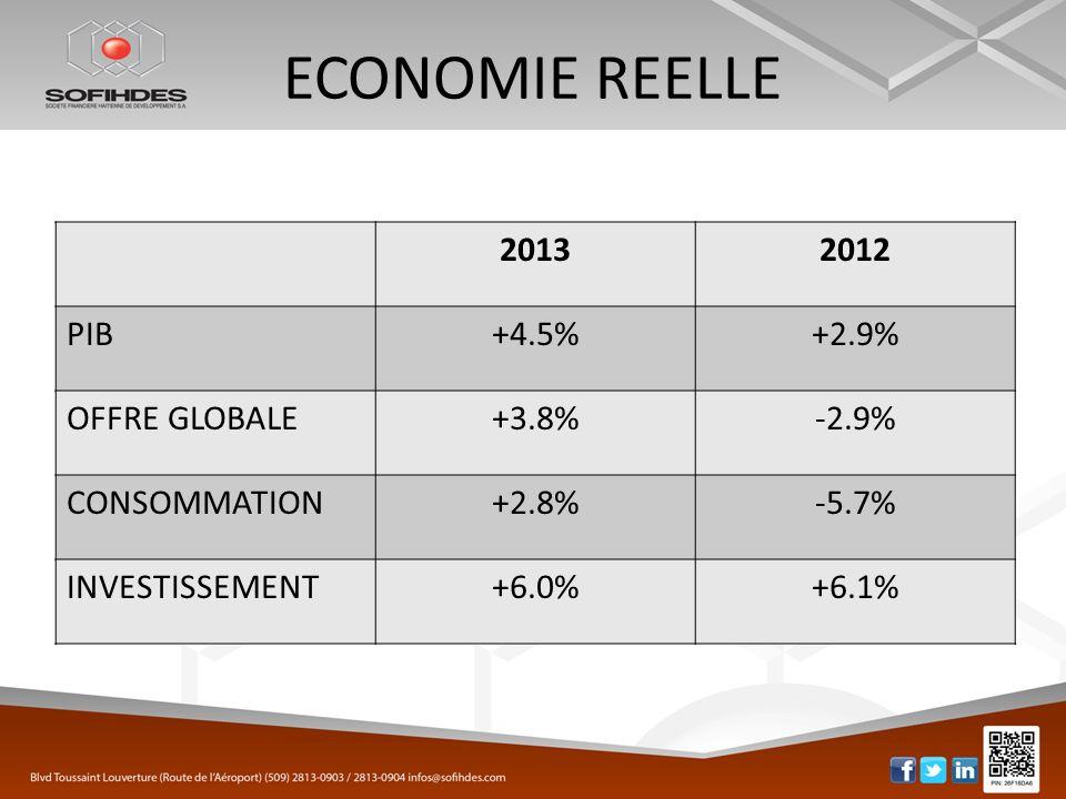 EVOLUTION DU PIB 20132012 PIB+4.3%+2.9% Agriculture+4.5%-1.3% Manufacture+2.2%+7.1% Construction+9.3%+5.5% Com., Rest, Htl.+4.9%+5.0% Trans.